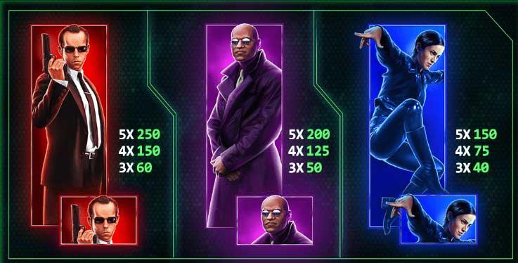 the Matrix gokkast karakters
